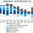 Komentarz  P. Durjasza - Głównego Ekonomisty PZU do danych o PKB w III kw. 2013 r.