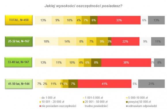 Czy Polacy oszczędzają? Wyniki najnowszego raportu LIFESTYLE, Finanse - Oszczędzanie nie należy ani do najprzyjemniejszych, ani do najłatwiejszych obowiązków. Wymaga przede wszystkim sumienności, systematyczności i wytrwałości. Taka poduszka finansowa okazuje się jednak bardzo pomocna.
