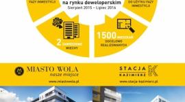 Grupa Waryński – bardzo dobre wyniki sprzedaży w ostatnim roku! LIFESTYLE, Finanse - Grupa Waryński zakończyła drugi rok aktywnej sprzedażowej działalności na rynku deweloperskim.